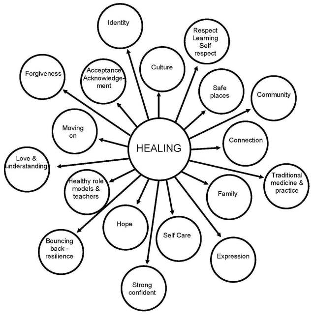 What is healing to you?