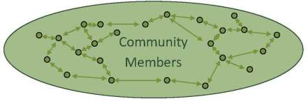 Horizontal community engagement