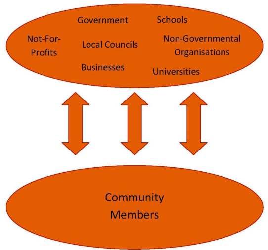 Vertical community engagement
