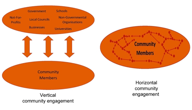 Vertical and horizontal community engagement