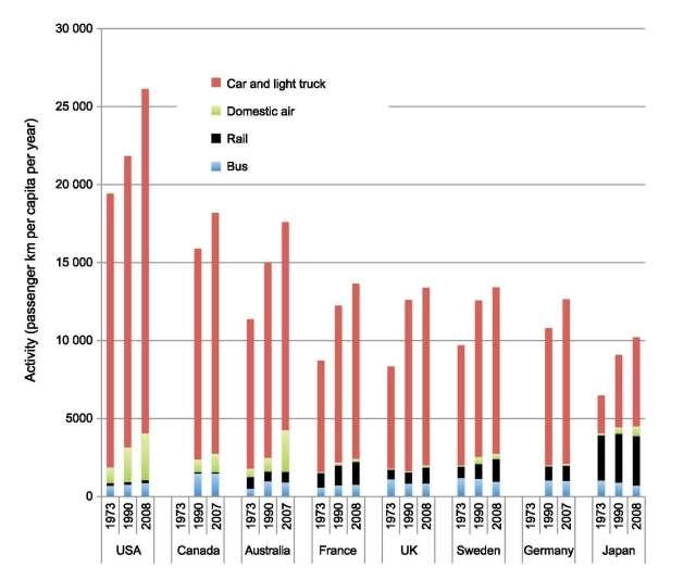 comparison of transport