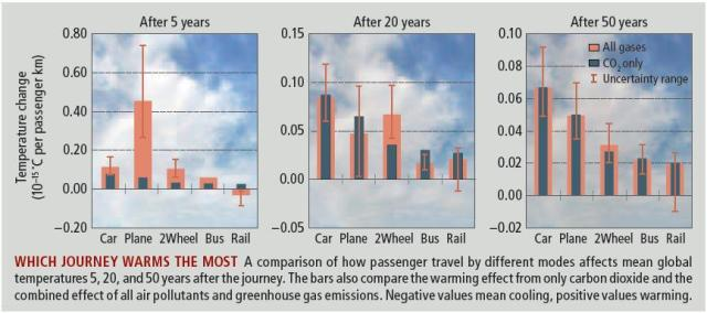 Transport Climate Impact