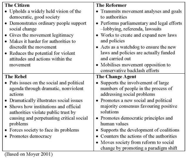Roles of social change