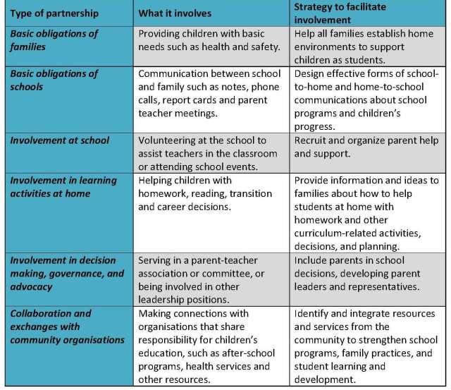 Type of school community partnership