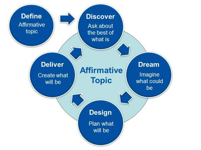Appreciative Inquiry 5 D cycle