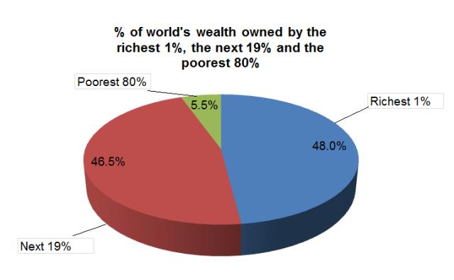 (Source: Oxfam)
