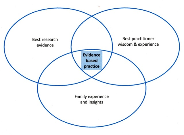 Figure 3: Evidence-based practice. (Adapted from Walsh, Rolls Reutz, & Williams [10])