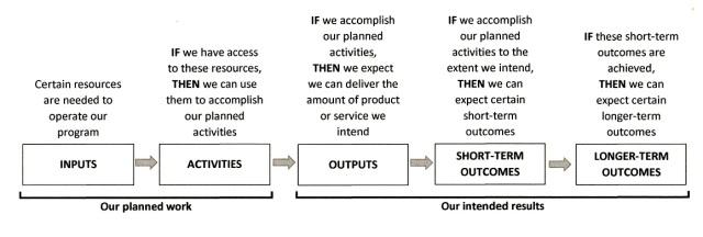 What Are Program Logic Models Sustaining Community
