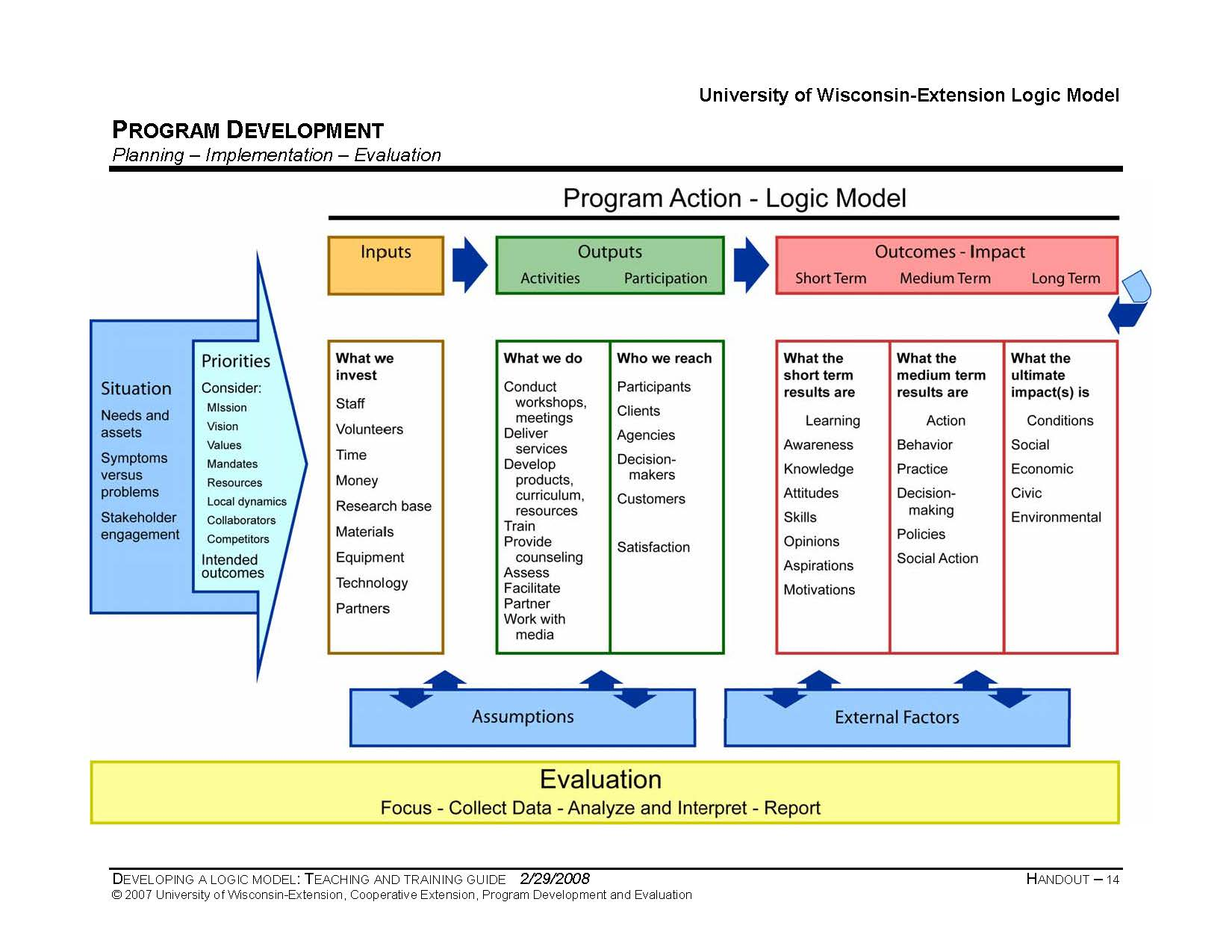 Program Logic Template (Source: Taylor Powell And Henert [5], P