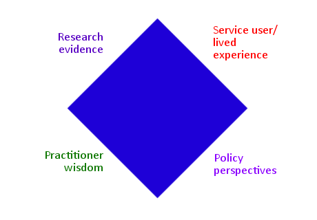 The knowledge diamond (Adapted from Walsh, Rolls Reutz, & Williams, 2015)