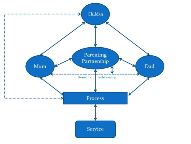 Interactive Effects Model of Family Interevention