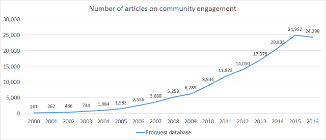 number-of-community-engagement-articles