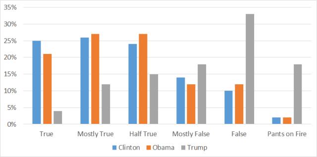 trump-clinton-obama-fact-checks
