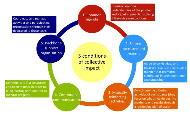 A figure showing the five conditions of collective impact with a brief description of each.
