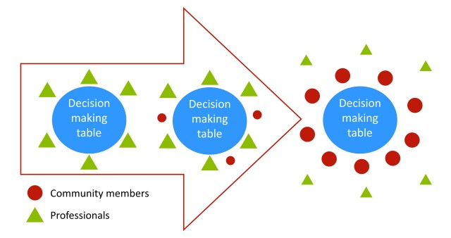 "Three circles labled ""decision making table"". The first is surronded by 6 triangles representing professionals. The second is is similar but includes 3 circules representing community members. The third is surrounds by 9 circles representing community members and outside of these, 6 triangles representing professionals."