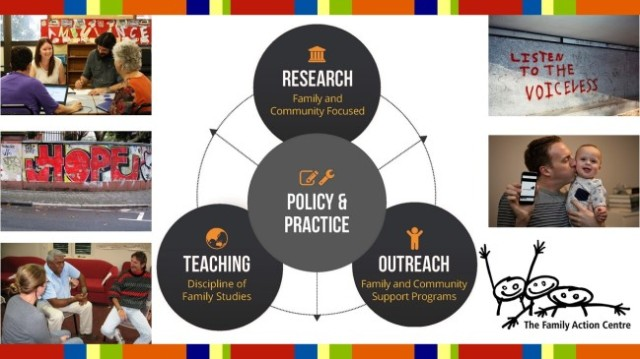 """Includes a graphic with Policy and Practice in the middle and then three items surrounding it: 1. Research (Family and community focused); 2. Teaching (Discipline of family studies); 3. Outreach (Family and community support programs). The graphic is surrounded by images of our work, images of some graffiti (""""Hope"""" and """"Listen to the voiceless"""") and the Family Action Centre logo,"""