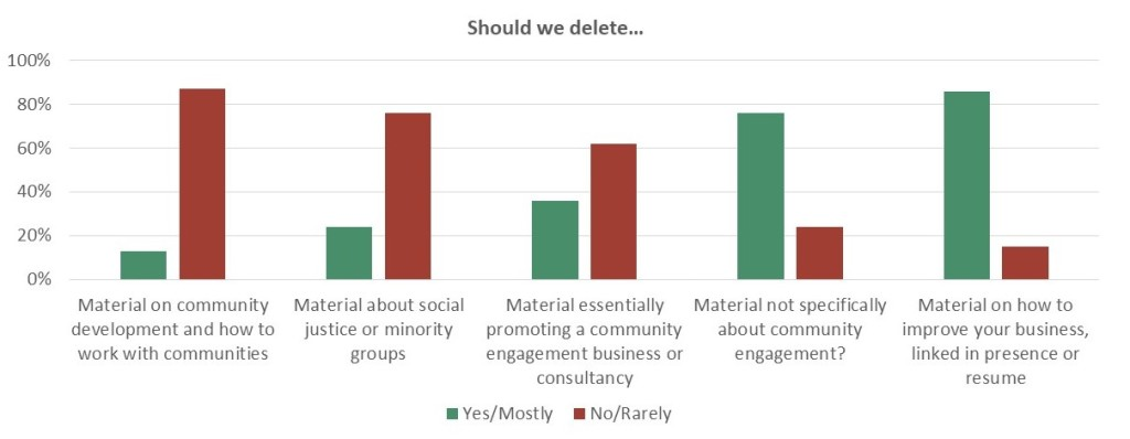 Summarises responses to questions. Should we delete material on community development and how to work with communities? 13% Yes or Mostly. Should we delete material about social justice or minority groups? 24% Yes or Mostly. Should we delete material that is essentially promoting a community engagement business or consultancy? 36% Yes or Mostly. Should we delete material that is not specifically about community engagement? 76% Yes or Mostly. Should we delete material on how to improve your business, linked in presence or resume? 86% Yes or Mostly.